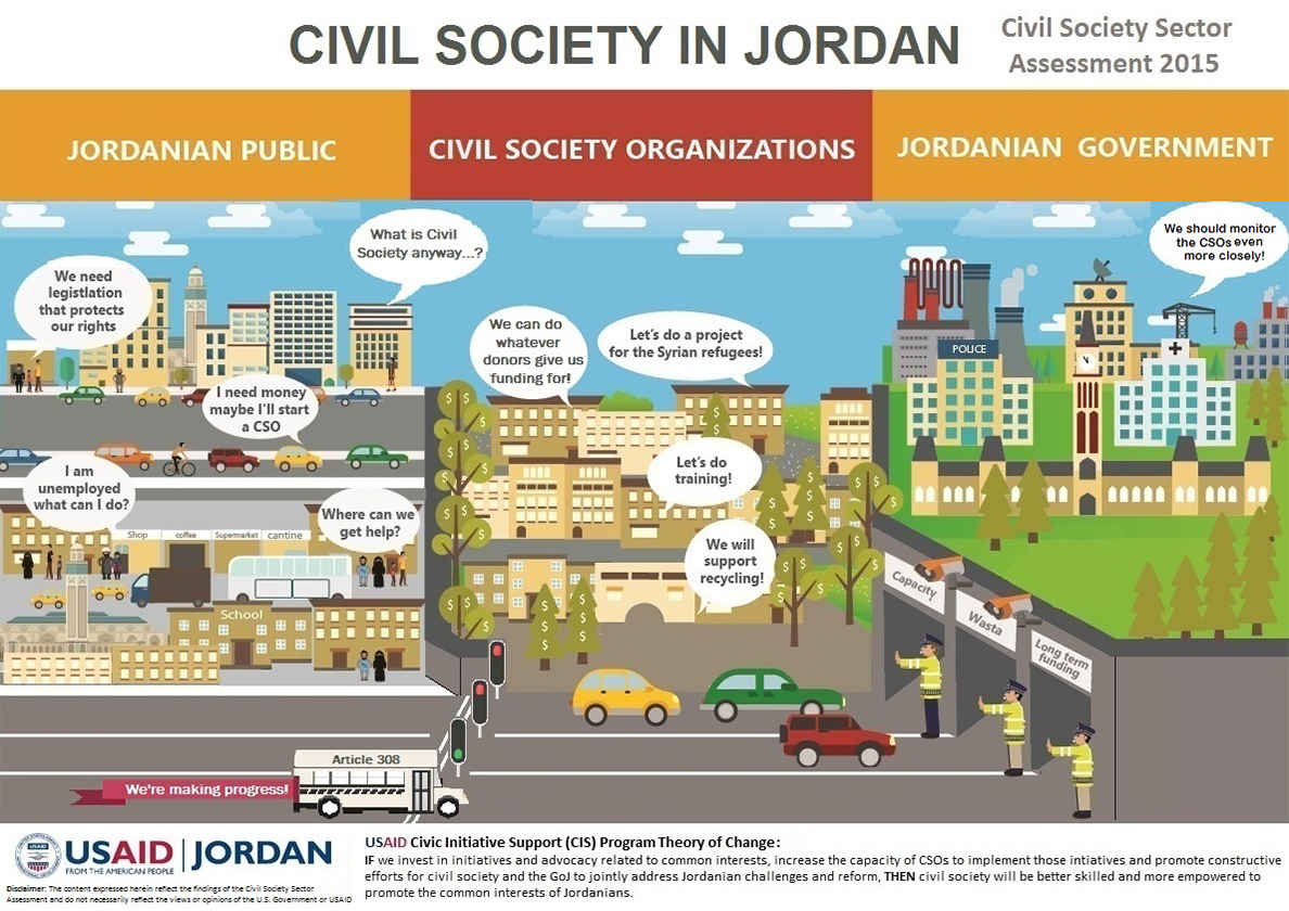 Infographic - Assessing Roles of the Public, Civil Society, and Government in Jordan