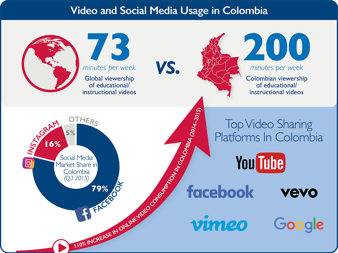 Infographic - Understanding the Use of Media in Colombia