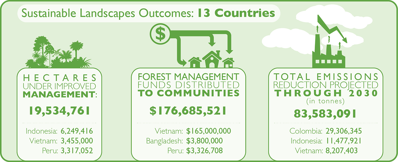 Infographic - Evaluating Sustainable Landscape Outcomes for USAID's E3 Bureau
