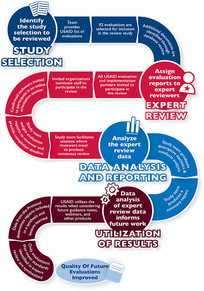 Infographic - The Roadmap to Improving Future Evaluations