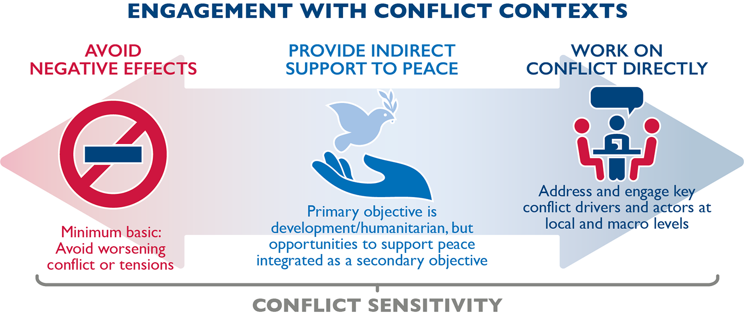 Infographic - Engagement with Conflict Contexts