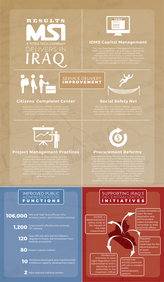 Infographic - A History of Delivering Results in Iraq
