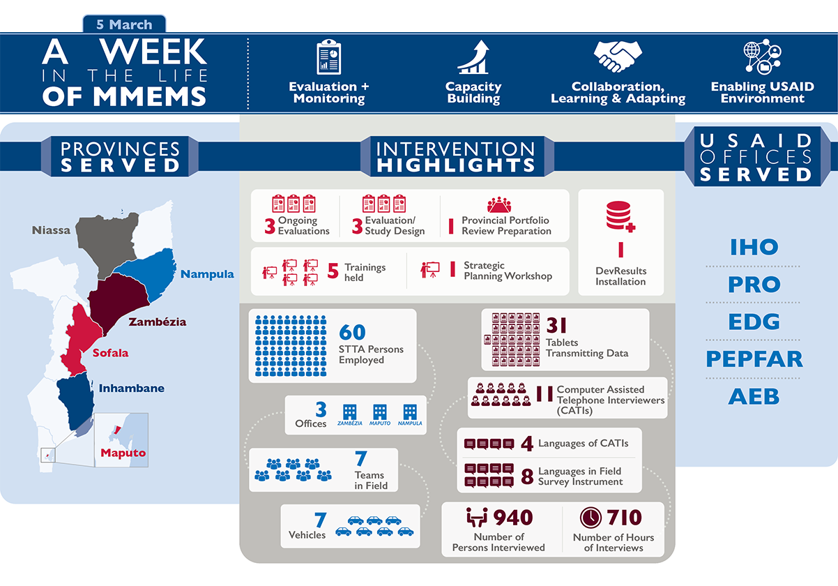 infographic - A Week in the Life of  Monitoring in Mozambique