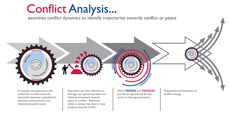 Infographic - Conflict Analysis Framework