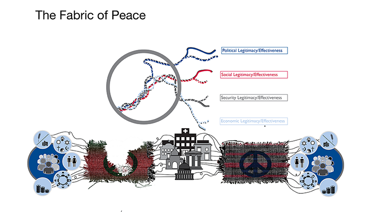 Infographic - The Fabric of Peace