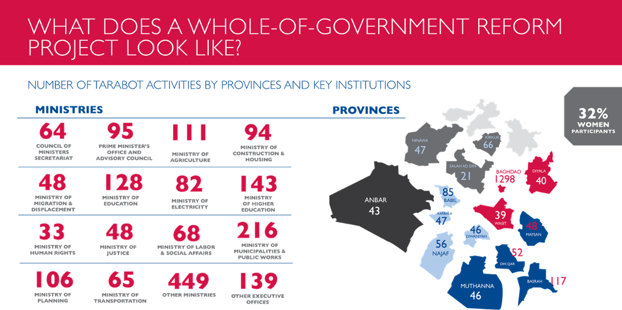 Infographic - Whole-of-Government Reforms in Iraq