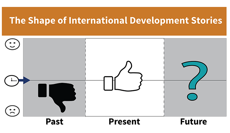 The Shape of International Development Stories - title banner