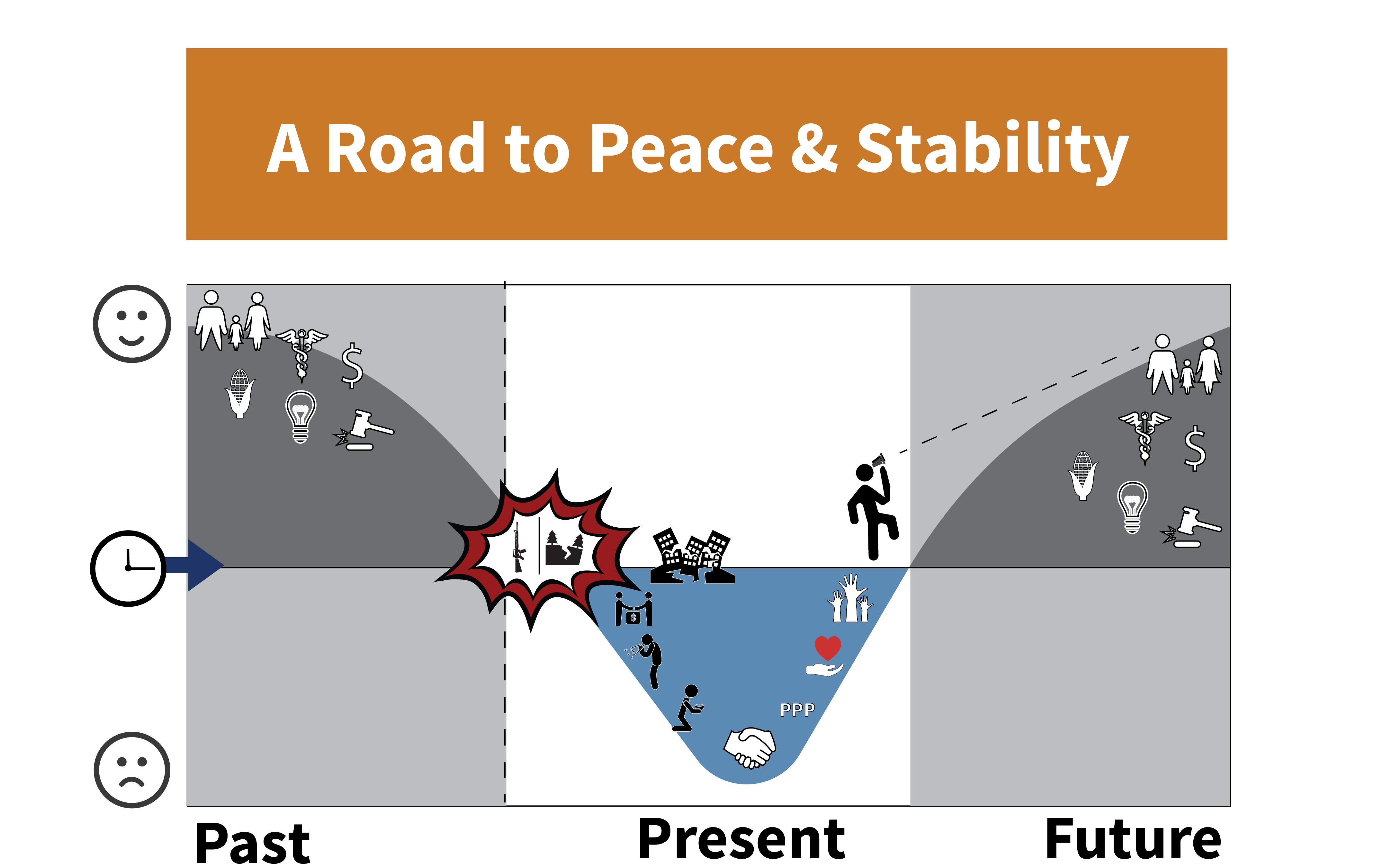 Shape of Development Story Infographic - The Road to Peace and Stability