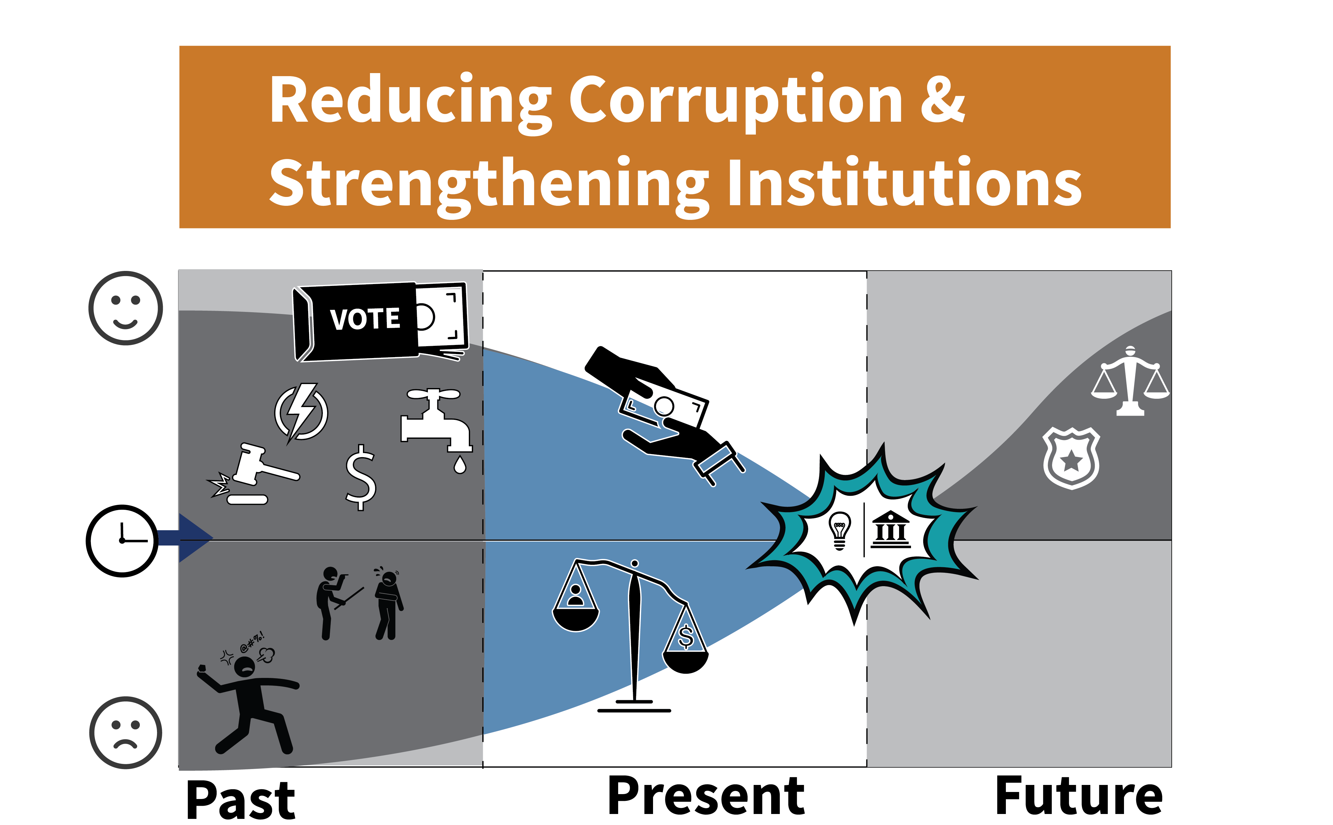 Shape of Development Story Infographic - Reducing Corruption and Strengthening Institutions