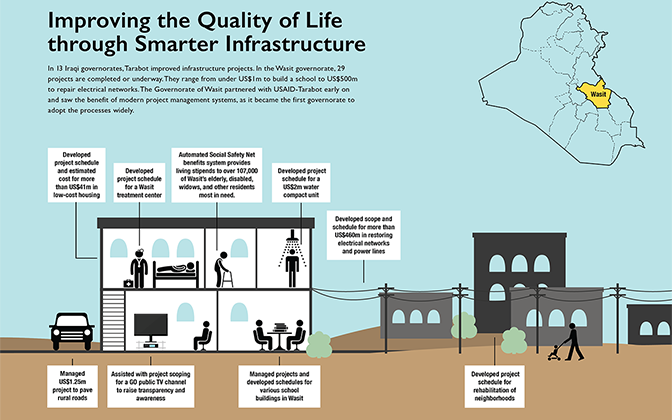 Infographic - Improving the Quality of Life in Iraq Through Smarter Infrastructure