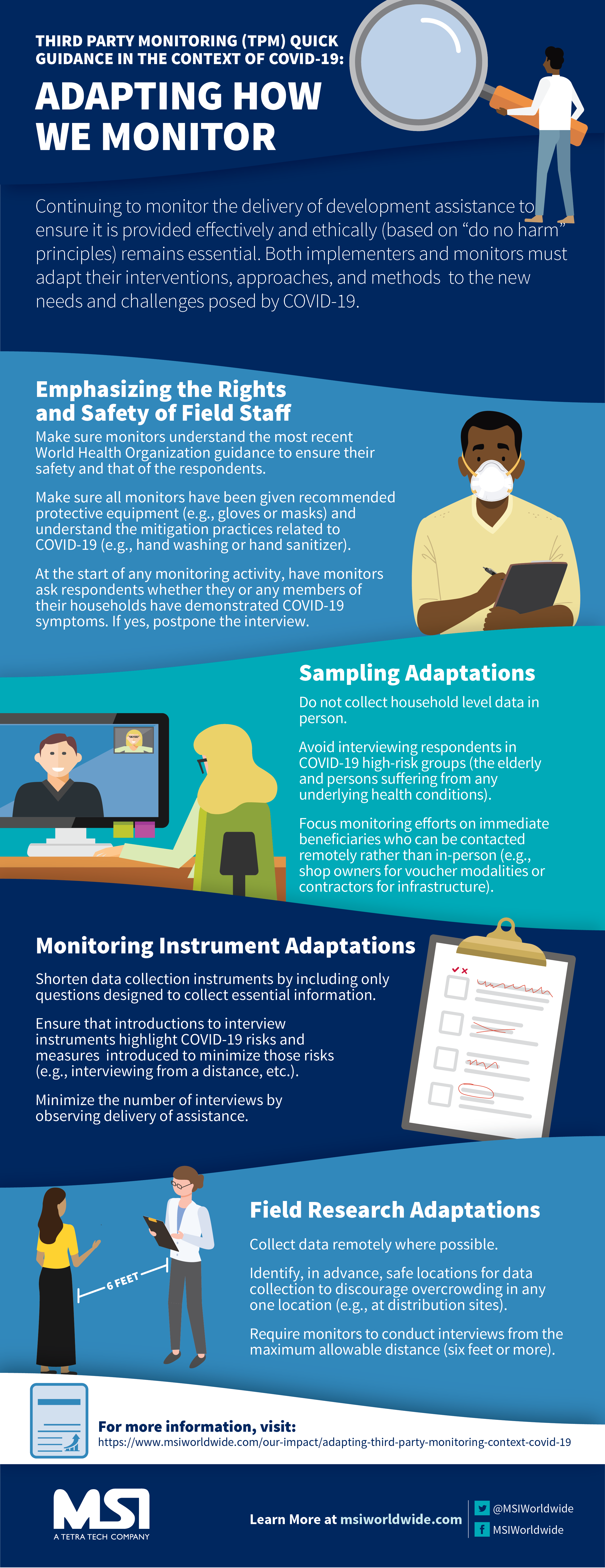TPM Monitoring COVID-19 Infographic