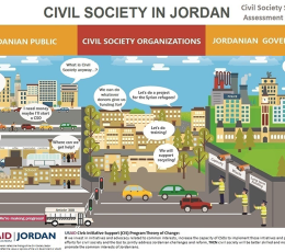 Infographic - Jordan Civil Society