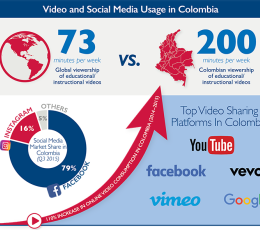 Infographic - Video and Social Media Usage in Colombia