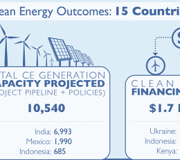 Infographic - E3 Clean Energy Outcomes