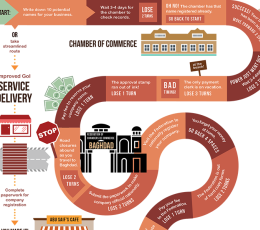 Infographic thumbnail - Overcoming the Complexities of Business Registration in Iraq