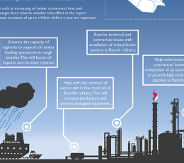 Infographic - Making Oil Revenue Work for the Iraq People