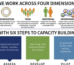 Infographic - Our Four Dimensional Approach to Training