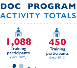 DOC Program Activities Infographic Thumbnail