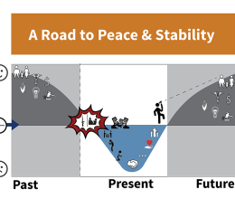 Thumbnail of Road to Peace and Stability Story Graph