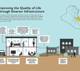 Infographic thumbnail - Improving the Quality of Life in Iraq Through Smarter Infrastructure